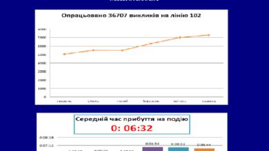 Photo of Николаевские патрульные отчитались за полгода: 36,7 тыс. вызовов, 523 задержания и почти 13 тыс. протоколов