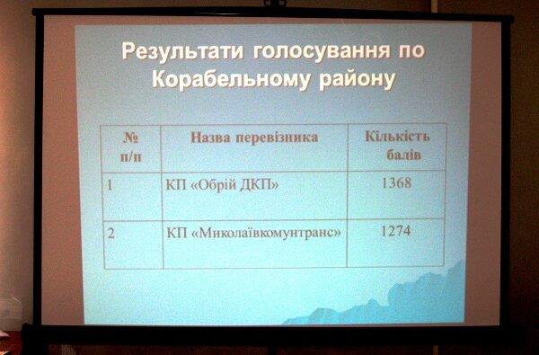 КП «Обрий ДКП» будет вывозить мусор из Корабельного района следующие 5 лет   Корабелов.ИНФО