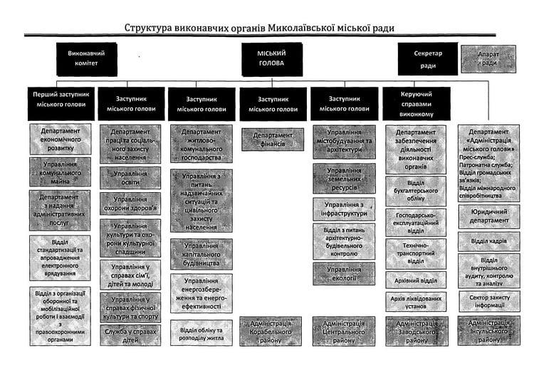 структура от команды мэра