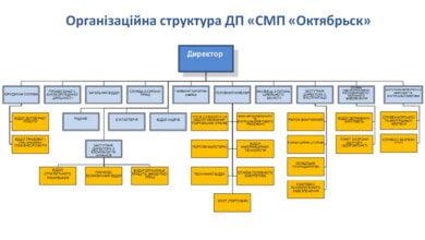 Міністерством інфраструктури погоджено нову організаційну структуру держпідприємства «СМП «Октябрьск». | Корабелов.ИНФО