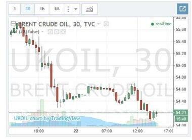 """Рубрика """"нефтяная игла больше не спасет"""": Цена может упасть до 10 долларов за баррель"""