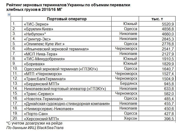 """ГП """"СК «Ольвия» и """"Ника-Тера"""" - среди крупнейших зерновых терминалов Украины"""