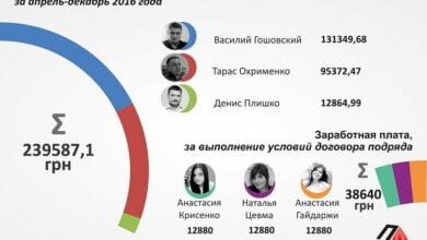 """""""И где это развитие?"""" Проектные менеджеры «Агентства развития Николаева» получили в прошлом месяце от 24 до 80 тысяч гривен   Корабелов.ИНФО image 1"""