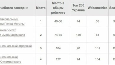 Опубликован рейтинг высших учебных заведений Николаева   Корабелов.ИНФО