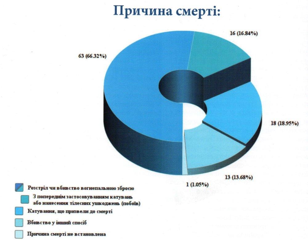 95 казней на Донбассе   Корабелов.ИНФО image 2