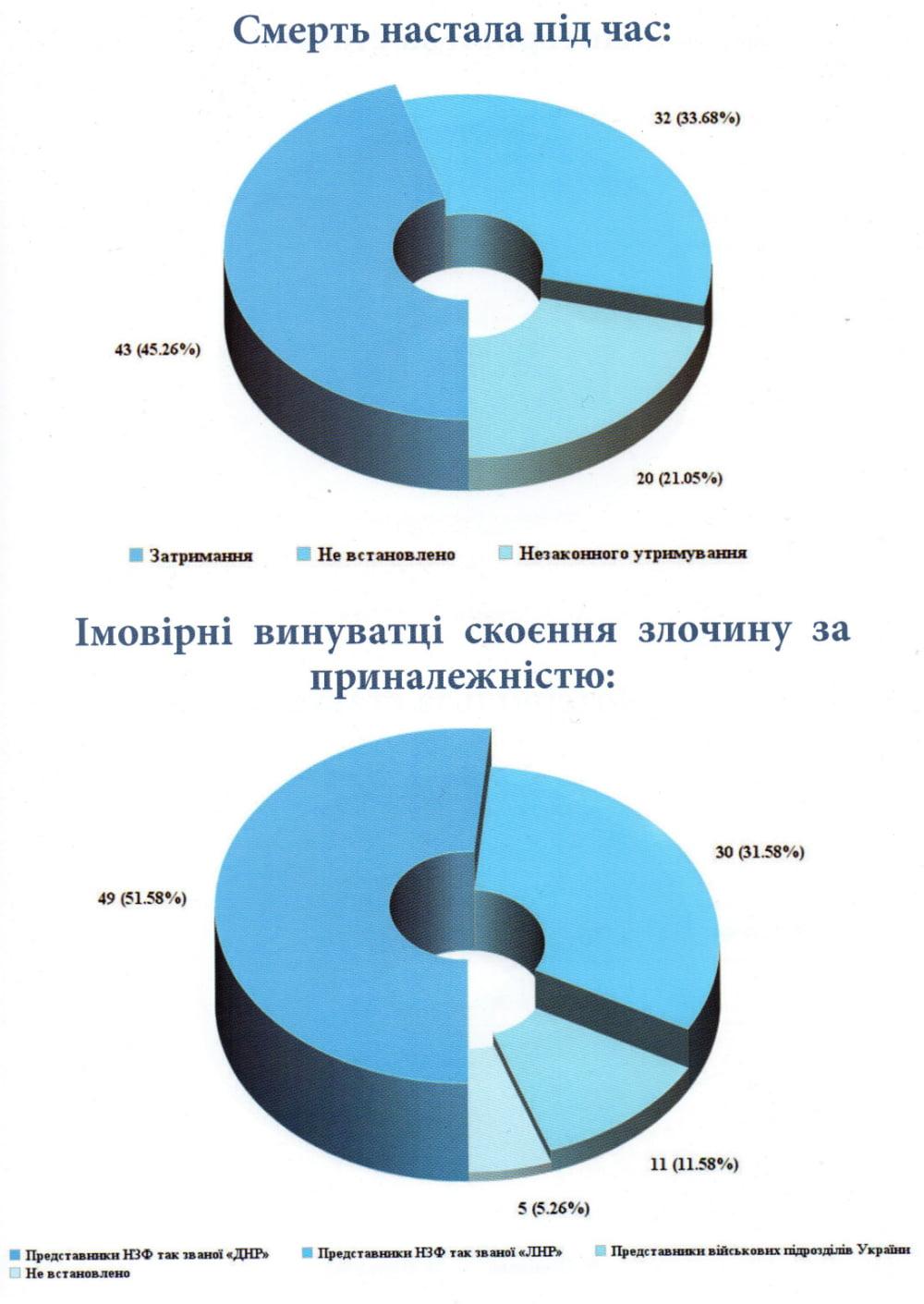 95 казней на Донбассе   Корабелов.ИНФО image 3