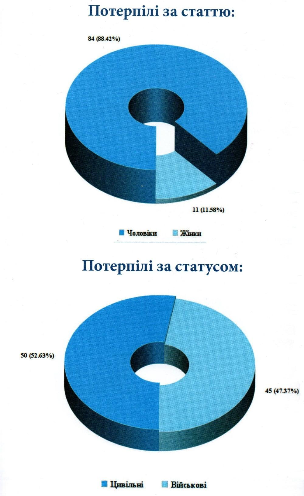 95 казней на Донбассе   Корабелов.ИНФО image 5