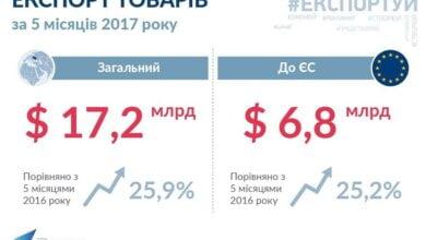 Украина увеличила экспорт товаров на четверть | Корабелов.ИНФО