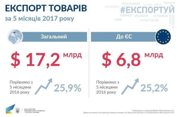 Украина увеличила экспорт товаров на четверть   Корабелов.ИНФО