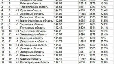 Николаевщина находится в аутсайдерах по результатам ВНО-2017   Корабелов.ИНФО