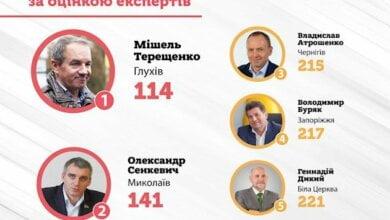 Александр Сенкевич возглавил антирейтинг мэров-новичков – данные исследования   Корабелов.ИНФО