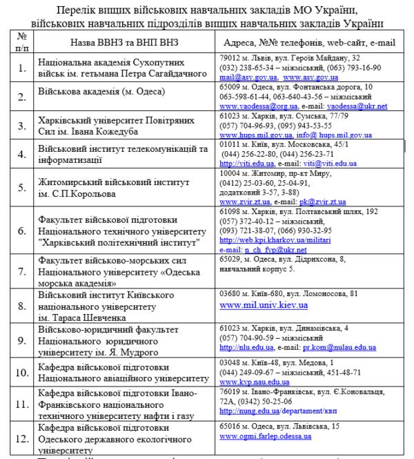 Якщо Ви сильна духом людина... Корабельний РВК пропонує навчання у закладах Міністерства оборони України