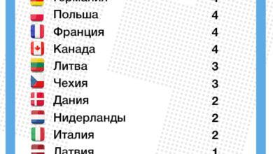 США, Украина и страны ЕС выслали более 90 российских дипломатов из-за отравления Скрипаля | Корабелов.ИНФО
