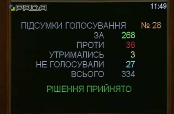 Рада поддержала создание единой православной церкви в Украине   Корабелов.ИНФО