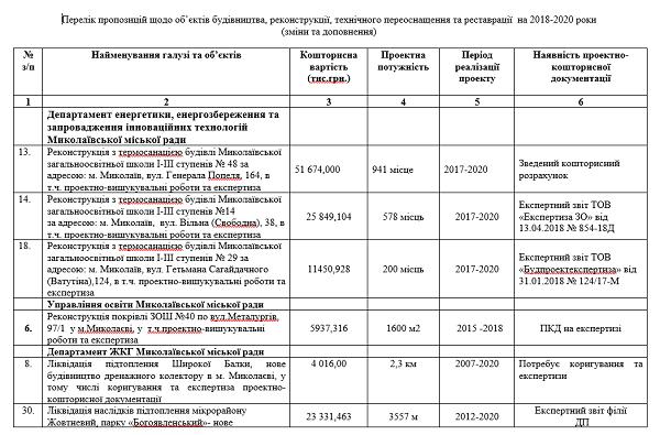 По объектам в Корабельном районе внесены изменения в Программу соцэкономразвития города Николаева на 2018 - 2020 годы