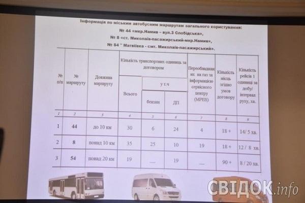 Мэрия Николаева подсчитала тариф на проезд в «маршрутках»: в среднем - по 5 грн.