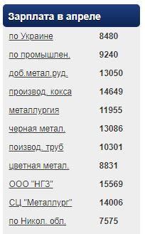 Средняя зарплата на НГЗ продолжает падать, а в Николаевской области - растет