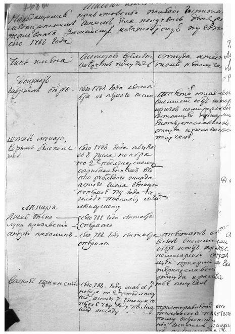 Список лікарів Вітовського госпіталю