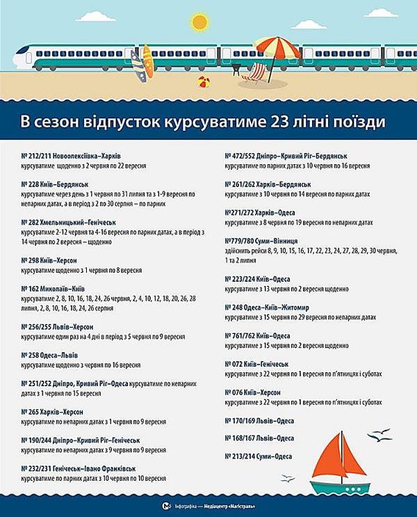«Укрзалізниця» на летний период увеличила количество поездов «Николаев-Киев»
