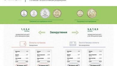 Без мелочи: По всей Украине начинает действовать округление цен | Корабелов.ИНФО