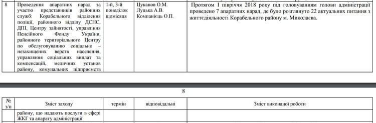 """Цуканов отчитался о 7-ми """"показательных выступлениях"""" в Корабельной районной администрации за первое полугодие"""