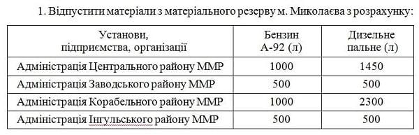 Корабельному району Николаева из матрезерва выделили топливо, чтобы не срывать вывоз мусора