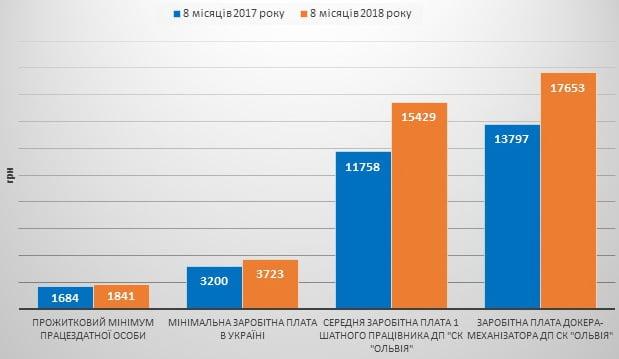 """з/плата за 8 месяцев 2018 на ГП """"СК """"Ольвия"""""""