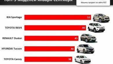 В Николаеве за 9 месяцев зарегистрировали новых авто на 35 миллионов долларов | Корабелов.ИНФО