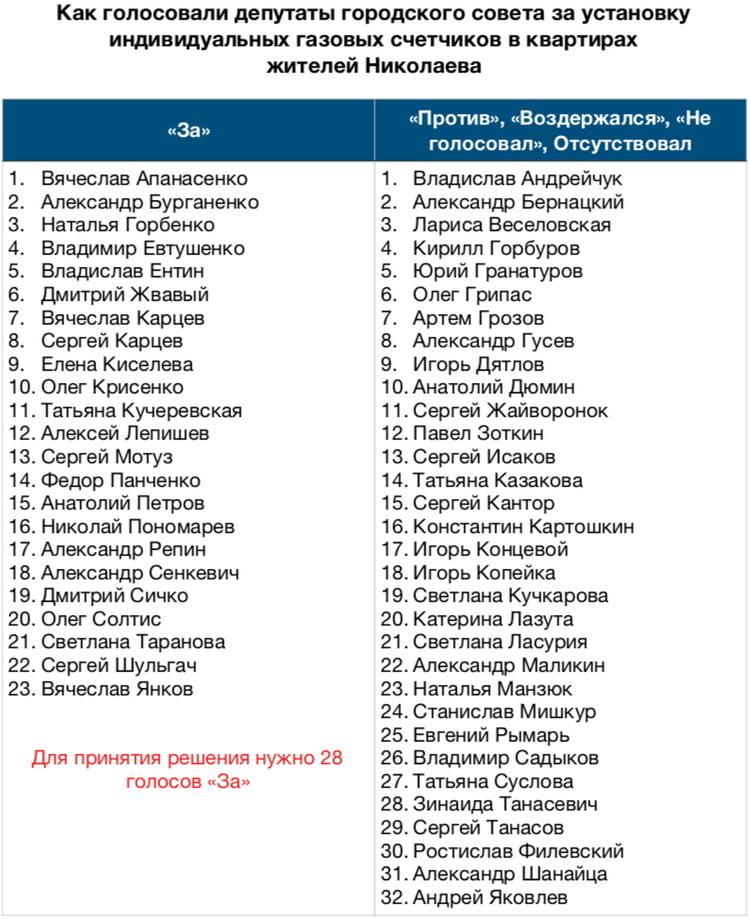 200 миллионов гривен газовой аферы — какой урок пора извлечь Николаеву