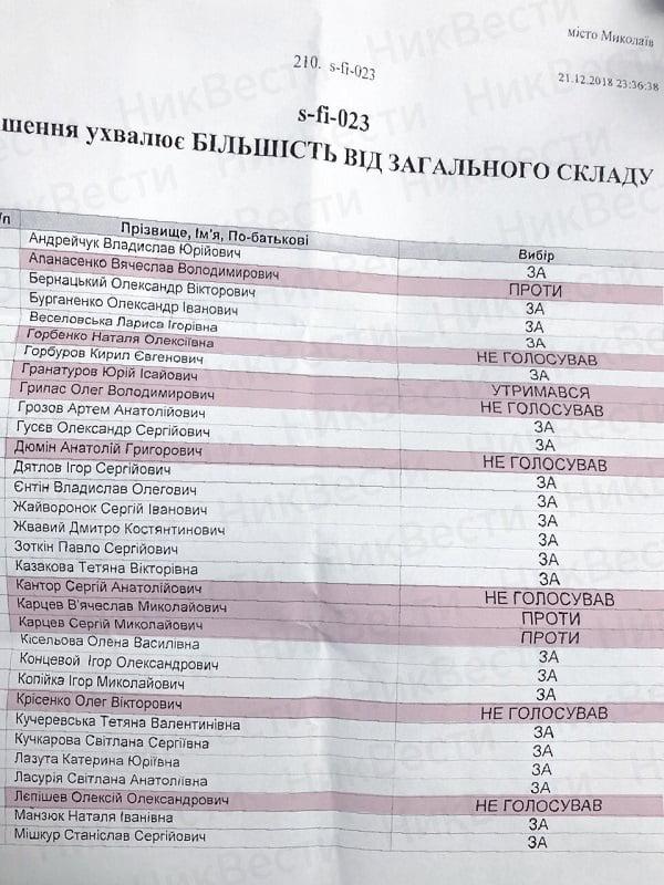 Бюджет Николаева-2019 принят голосами «Оппоблока» и «БПП», не поддержали «Самопомощь» и «Наш край»