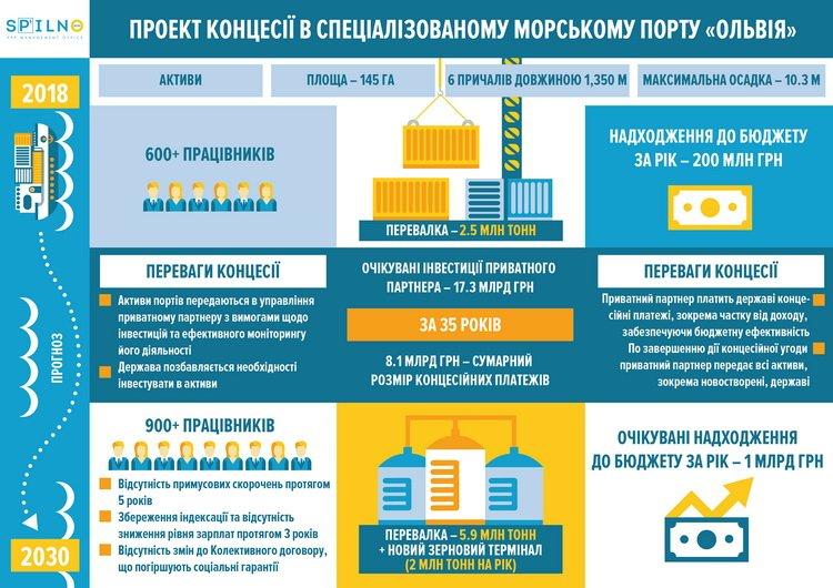 """Мінекономрозвитку погоджено висновки щодо ефективності реалізації проекту концесії в порту """"Ольвія"""" (Відео)"""