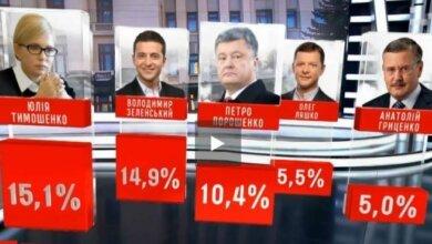 Тимошенко и Зеленский лидируют в президентской гонке, Порошенко идет третьим, - результаты опроса | Корабелов.ИНФО