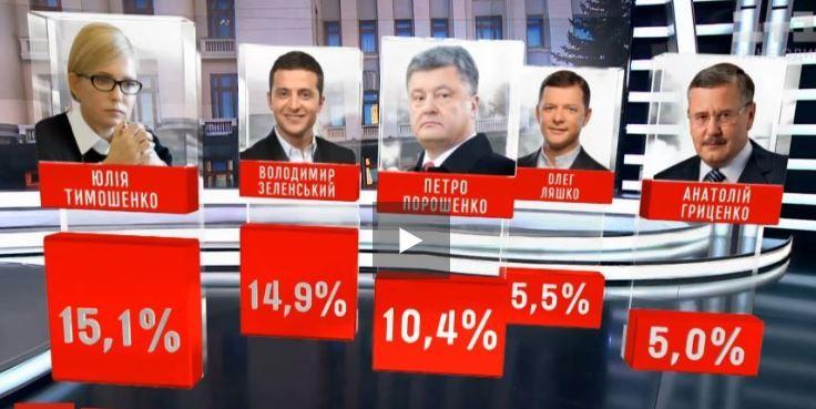 Photo of Тимошенко и Зеленский лидируют в президентской гонке, Порошенко идет третьим, — результаты опроса