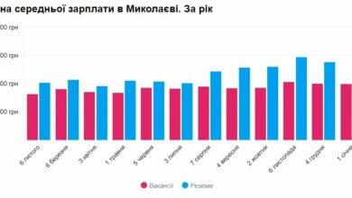 Почти на 2000 грн поднялась за год средняя зарплата в Николаеве | Корабелов.ИНФО