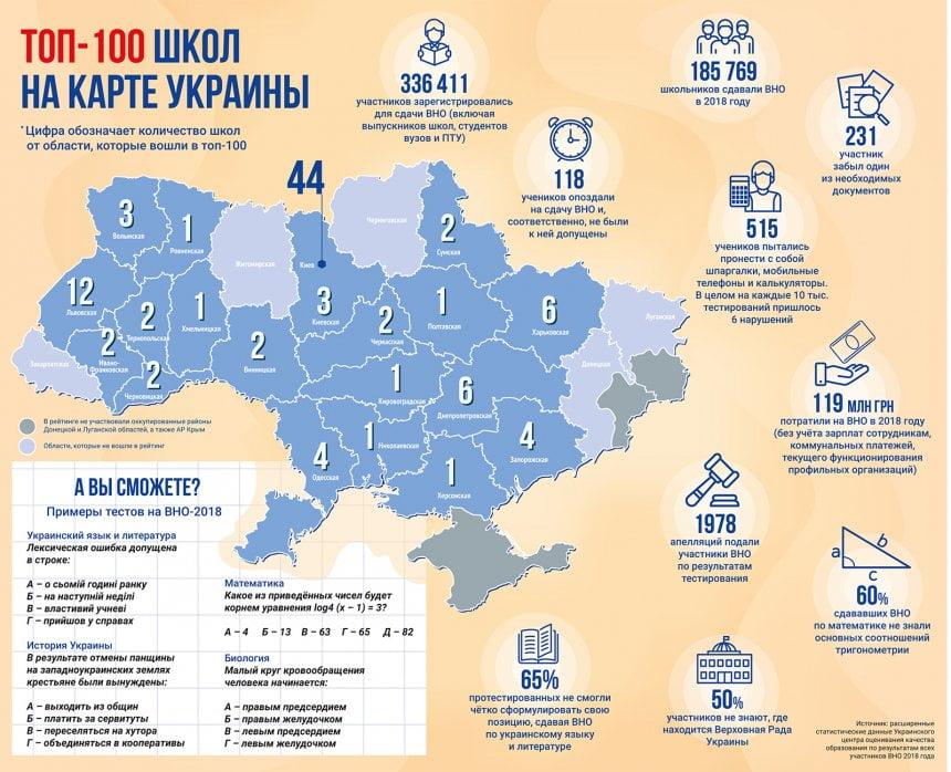 Только одна николаевская школа вошла в рейтинг 100 лучших школ Украины