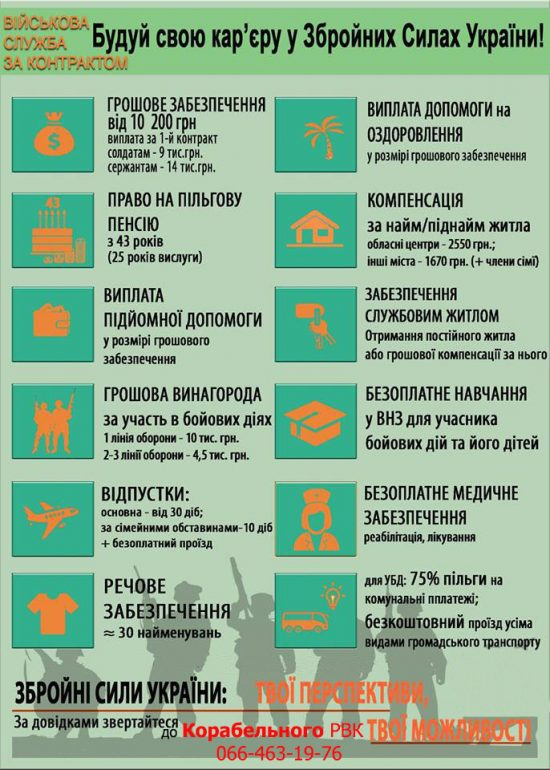 Будуй свою кар'єру в Збройних Силах України! Корабельний РВК запрошує на військову службу за контрактом