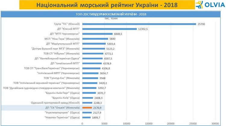 Держпідприємство «СК «Ольвія» увійшло до ТОП-20 стивідорних компаній і терміналів України 2018 року