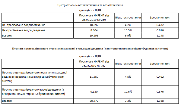 С 15 марта «Николаевводоканал» повышает тариф на воду