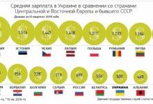 Photo of Сколько зарабатывают украинцы по сравнению с жителями стран бывшего СССР и Центральной Европы — инфографика