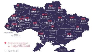 Photo of Николаевщина – одна из 5 областей, где власть не покупала тесты на коронавирус