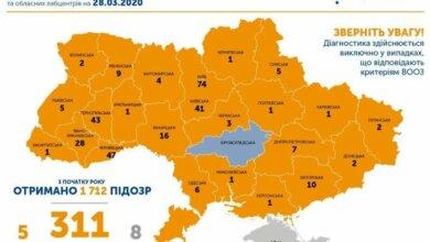 Photo of В Украине зафиксировали 311 случаев коронавируса, на Николаевщине -1
