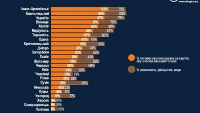 Доверие к мэру в Николаеве одно из самых низких в Украине, – опрос | Корабелов.ИНФО image 5