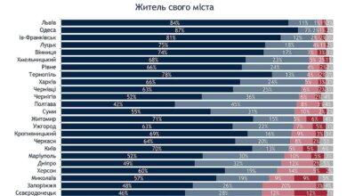 Три четверти николаевцев гордятся тем, что живут в своем городе, - опрос   Корабелов.ИНФО