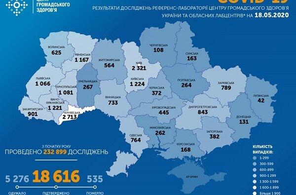 Коронавирус в Украине: за сутки прибавилось 325 новых случаев. В стране уже – 18616 заболевших   Корабелов.ИНФО