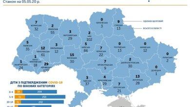 Photo of На Николаевщине коронавирусом заболели 29 детей – четверо уже выздоровели