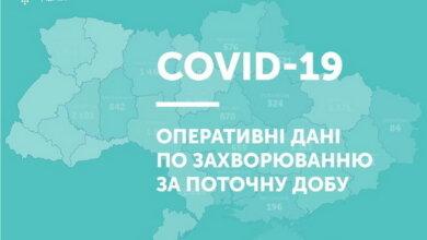 Знову більше тисячі: за добу в Україні додалося 1106 випадків коронавірусу   Корабелов.ИНФО