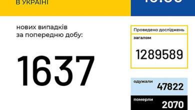 В Украине за сутки зафиксировали 1637 новых случаев COVID-19   Корабелов.ИНФО