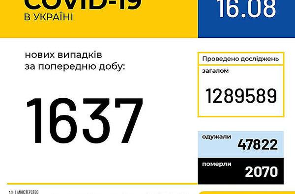 В Украине за сутки зафиксировали 1637 новых случаев COVID-19 | Корабелов.ИНФО