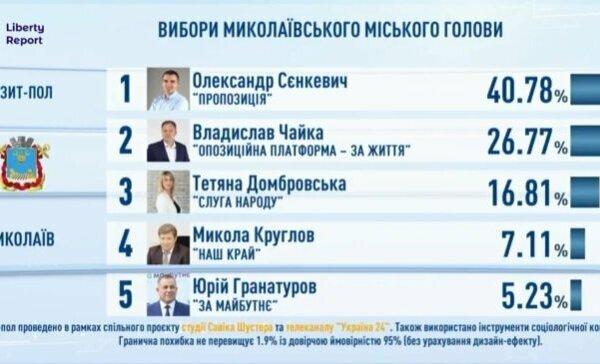 Экзит-полы: в Николаеве во второй тур выходят Сенкевич и Чайка | Корабелов.ИНФО