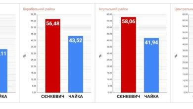 Photo of Выборы мэра: в Корабельном за Сенкевича голосовали меньше, чем в других районах